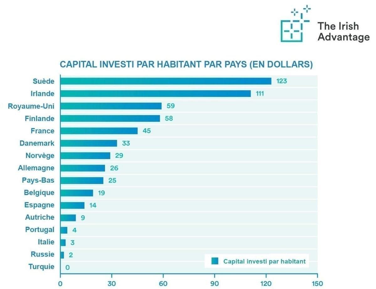 L'Irlande est championne d'Europe du capital investi par habitant